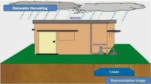 installing a rainwater collection system on a roof
